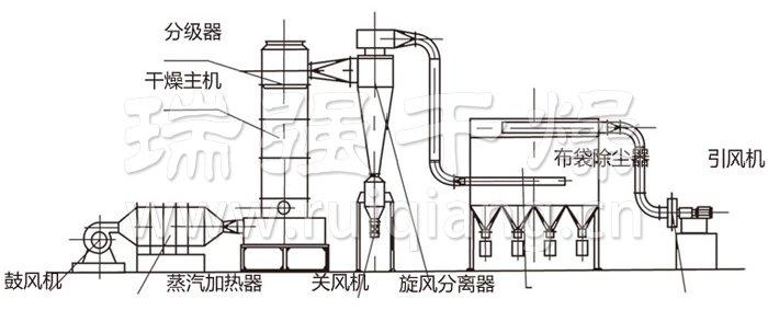 工作原理 热空气由进风口以适宜的喷动速度从干燥机底部进入搅拌粉碎干燥室。对物料产生强烈的剪切,吹浮,旋转作用。于是物料受到离心,剪切,碰撞,摩擦而被微粒化,强化了传质传热。在干燥机底部,较大较湿的颗粒团在搅拌器的作用下被机械破碎,湿含量较低,颗粒度较小的颗粒被旋转气流夹带上升,在上升的过程中进一步干燥,由于气固相作旋转流动,固相惯性大于气相,固气两相间的相对速度较大,强化两相间的传热效果,所以该干燥机强度。 结构示意图  性能特点 多种加料装置供选择,加料连续稳定,不会产生架桥现象